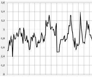 Волатильность цен - это параметр, который влияет на значение цены опциона