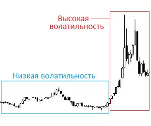 Что такое волатильность рынка и какая она бывает