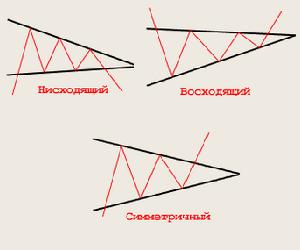 Как пользоваться фигурой треугольник на Форекс