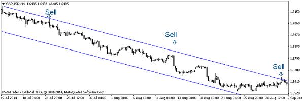 Продажи при достижении цены границы верха канала