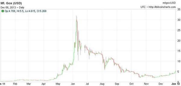 Динамика курса биткоина за 2011 год