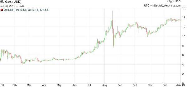 Динамика курса биткоина за 2012 год