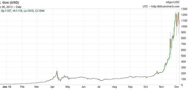 Динамика курса биткоина за 2013 год