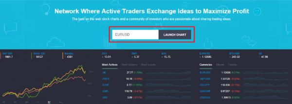 Аналитический сервис Tradingview