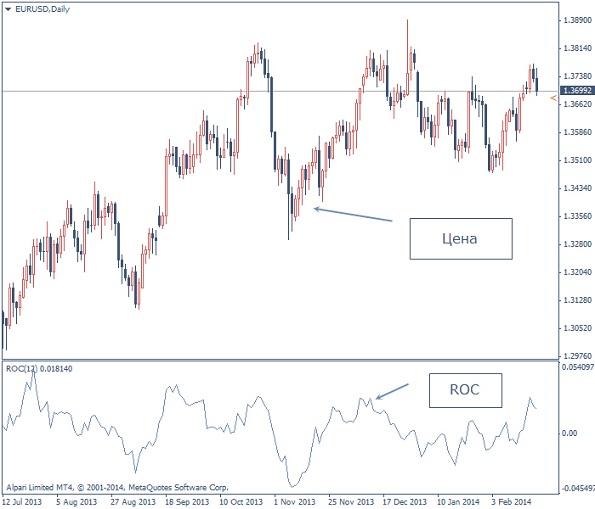 Как работает индикатор ROC