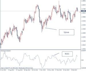 Rate of Change - индикатор ценового изменения на Форекс