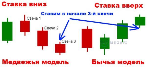 Турбо бинарные опционы: стратегия три свечи