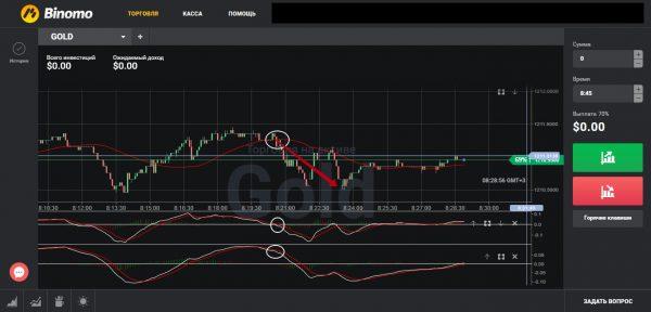 Торговая стратегия Cheddar: сигналы для ставок на понижение цены актива
