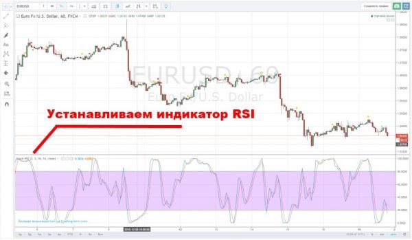 Стратегия Wild River: настройка индикатора RSI