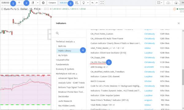 Настройка графика для торговли по стратегии Rsma