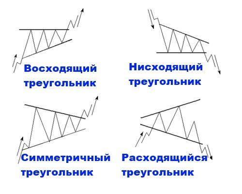 """Форекс-паттерны """"Треугольники"""""""