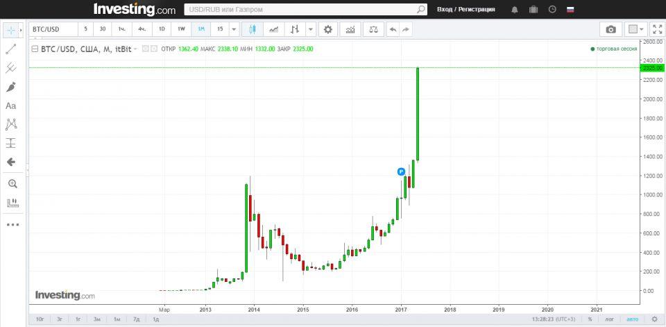 bitcoin перевести-1